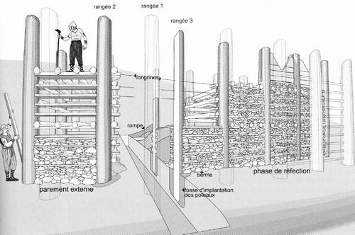 La structure du rempart